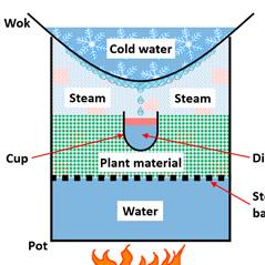 Wok-Destillation